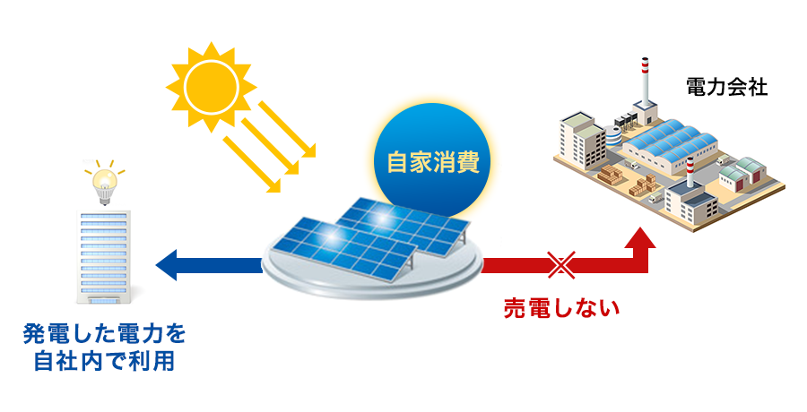 自家消費型・太陽光発電のしくみ